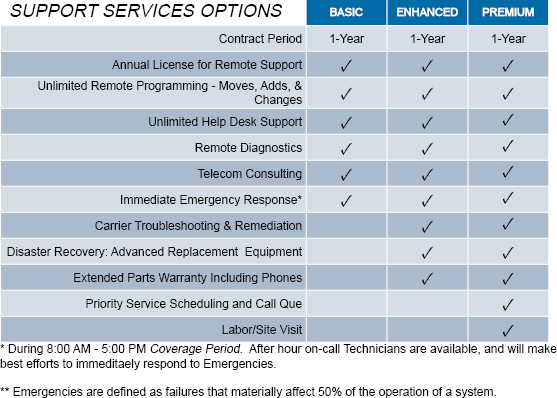 Support Services Matrix for Nu-TEL Landing Page